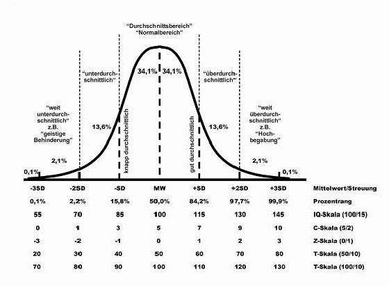 Standardwerte - Sd wert tabelle ...